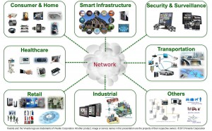 Internet of things - example